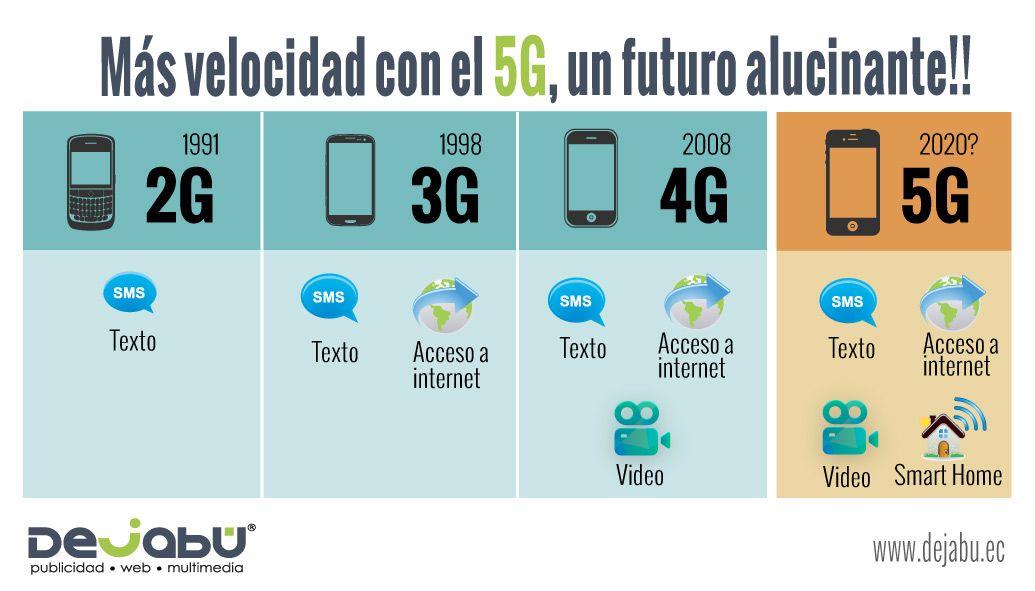 Más velocidad con el 5G, un futuro alucinante!!
